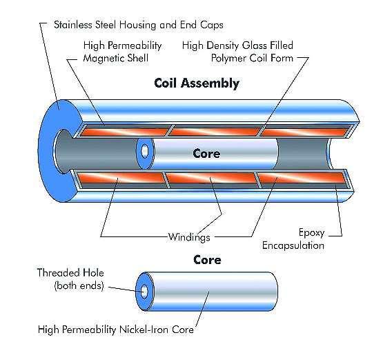 Bild 2: Prinzip eines LVDT-Sensors