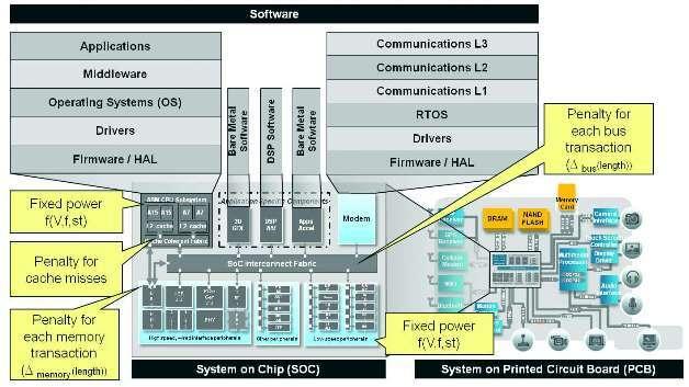Bild 1: Leistungsmodelle auf Transaktionsebene in einem Hardware-/Software-System