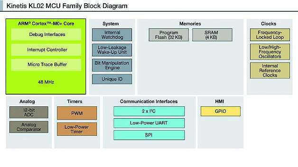 Bild 1: Blockschaltbild der »Kinetis KL02«-MCU