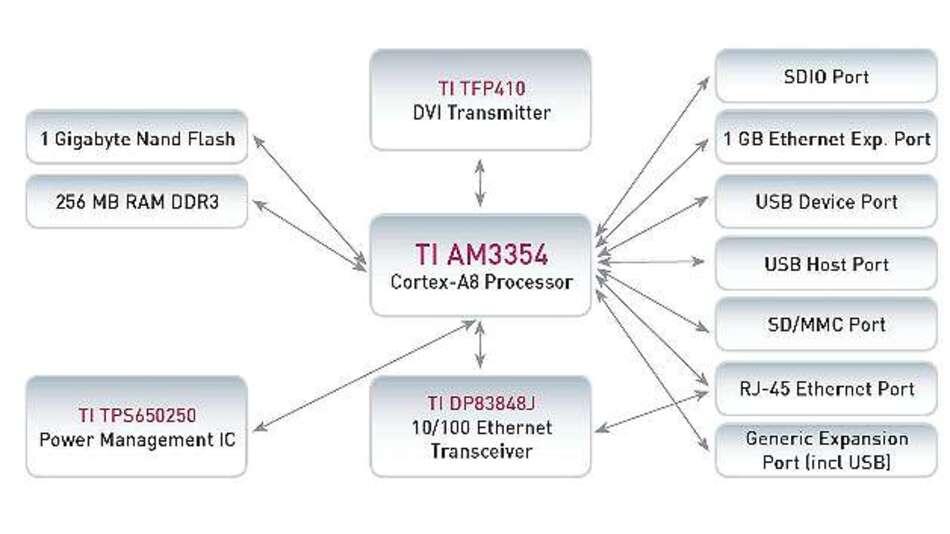 Bild 2: Rund um den Cortex-A8-Baustein »AM3354« von Texas Instruments sitzen auf dem »Pengwyn«-Board Speicher, Power-Management und eine Vielzahl von Schnittstellen