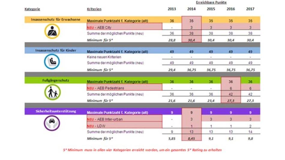 Bild 1. Wichtigste Änderungen im Euro-NCAP-Bewertungsschema.