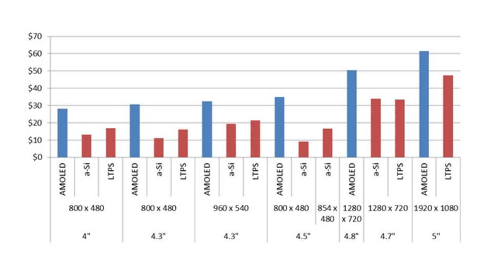 Die Kosten für OLED-Panels im Vergleich zur a-Si-TFT-LCD- oder LTPS-Technik nach Größe.