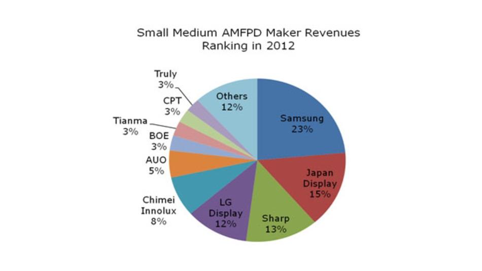 Die größten Hersteller von kleineren und mittleren Displays nach ihrem Marktanteil.