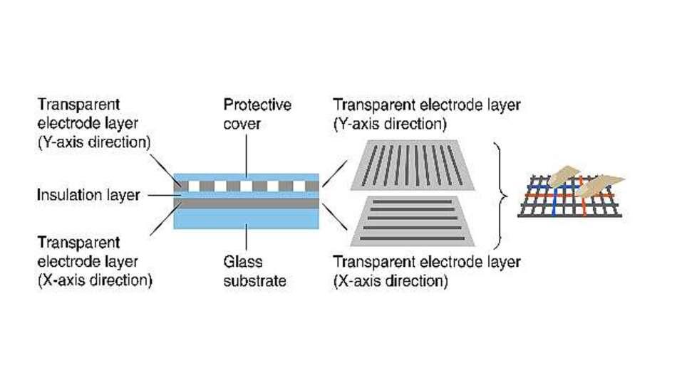Bild 1: Der PCT-Touchscreen nutzt zwei transparente Elektrodenschichten, von denen eine in Richtung der X-Achse und die andere in Y-Richtung ausgerichtet ist, um ein Elektrodenraster zu bilden