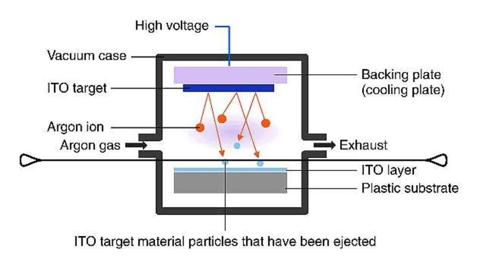 Bild 2: Wenn das ITO-Target (Kathode) unter Vakuumbedingungen mit energiereichen Ionen beschossen wird, werden Teilchen aus dem Targetmaterial herausgelöst, schlagen sich auf dem Substrat nieder und bilden eine dünne Schicht