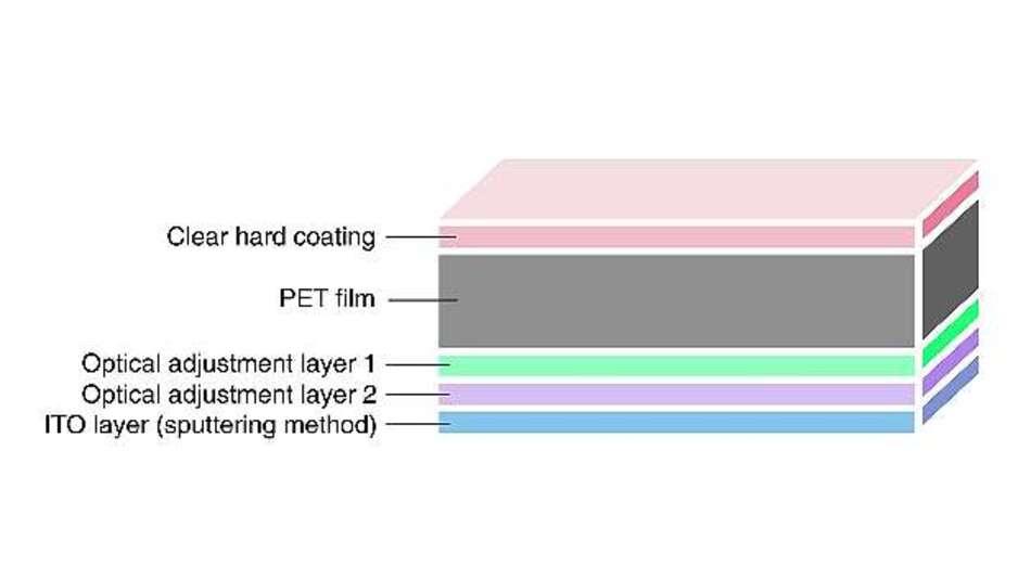 Bild 3: Da die ITO-Schicht eine leicht gelbliche Tönung besitzt, werden optische Anpassungsschichten benötigt, um sie farblos und transparent zu machen oder auf den gewünschten Farbton einzustellen. Zudem erhöhen die optischen Anpassungsschichten durch Entspiegelung auch die Lichtdurchlässigkeit.
