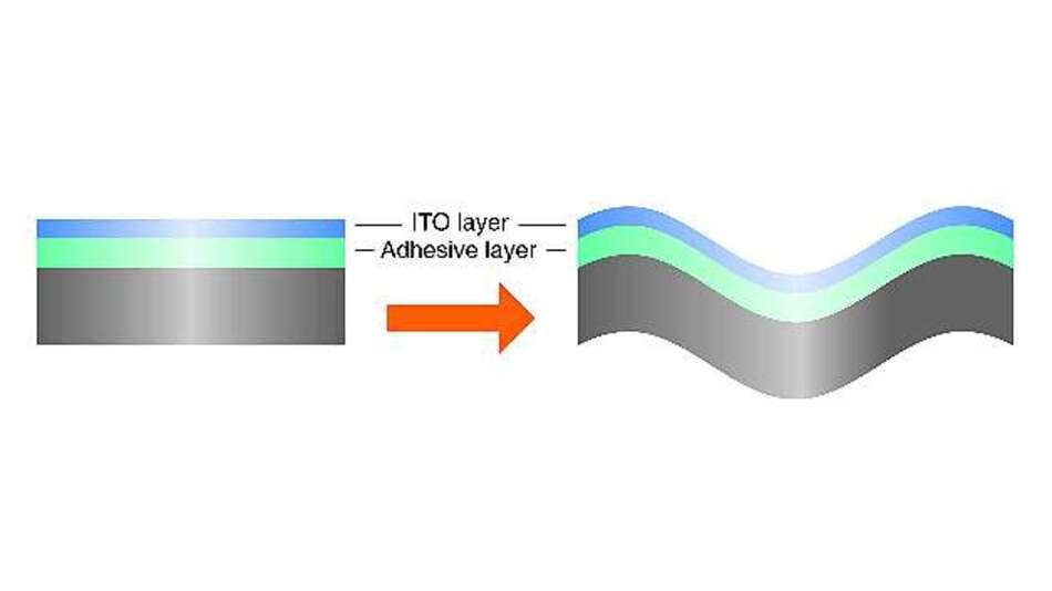 Bild 4: Bei den hochflexiblen Folien verringert eine Klebeschicht zwischen ITO-Schicht und Trägermaterial die mechanische Belastung der ITO-Schicht und verleiht diesen Folien eine entsprechend hohe Flexibilität