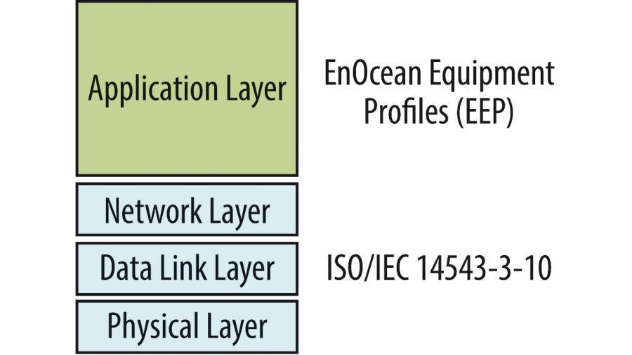 Bild 1. Der ISO/IEC-Standard umfasst die Schichten 1 bis 3 des OSI- Modells (Open Systems Interconnection): Physical Layer, Data Link Layer und Network Layer. Die Applikationsebene deckt die Anwendungsprofile (EnOcean Equipment Profiles, EEPs) der EnOcean-Alliance ab.