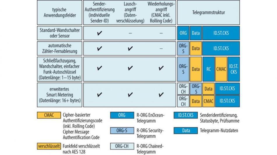 Bild 2. Für batterielose Funknetzwerke lassen sich je nach Anwendung und Energiebedarf unterschiedliche Sicherheits-Levels umsetzen.