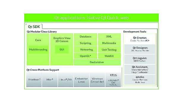 Benutzeroberflächen entwickeln: Intuitiv, sicher, leistungsfähig ...
