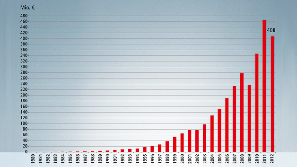 Nach rasantem Wachstum ist der Umsatz von Beckhoff im Jahr 2012 um 12 Prozent im Vergleich zum Vorjahr zurückgegangen.