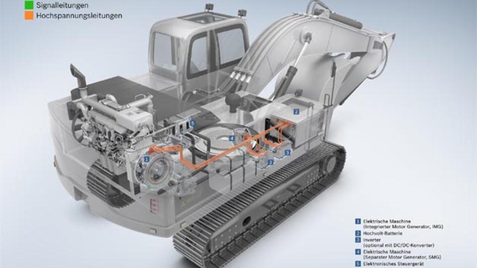 Bosch bringt elektrische Antriebe in den Off-Highway-Bereich. Ein Anwendungsbeispiel sind robuste Systeme, die Energie aus Hub-Bewegungen rückgewinnen.