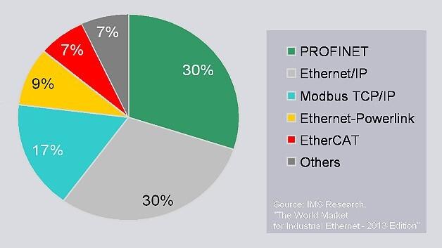 Die Weltmarktanteile der Industrial-Ethernet-Systeme