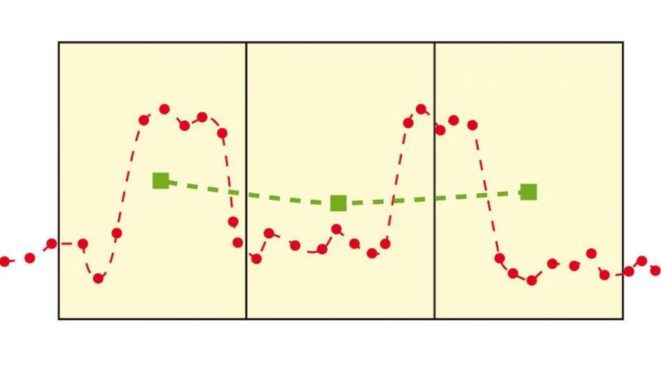Bild 1. Beim Boxcar Averaging werden Blöcke von Datenpunkten zu einem neuen, resultierenden Datenpunkt zusammengefasst.