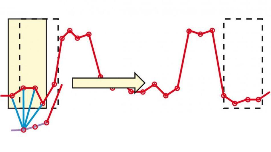 Bild 2. Bei der gleitenden Mittelwertbildung wird das Fenster, in dem gemittelt wird, jeweils um einen Erfassungspunkt weiter über das Signal geschoben (gestrichelte Box) und wieder gemittelt