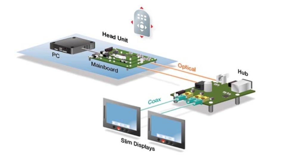 Ferngeregelt von einem zentralen Mikrocontroller lassen sich Geräte wie Kameras steuern.