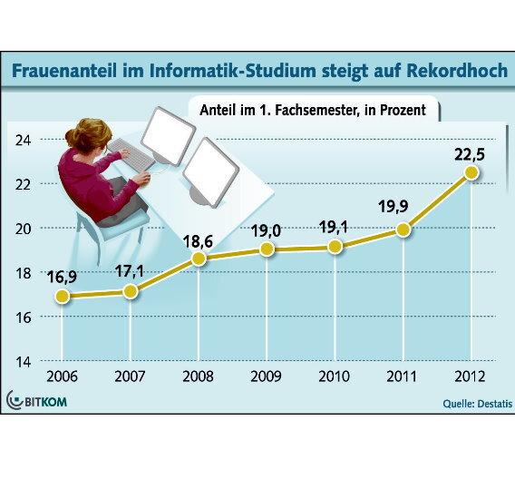 14 Prozent plus: Im vergangenen Jahr haben sich so viele Frauen für ein Informatik-Studium entschieden wie noch nie.
