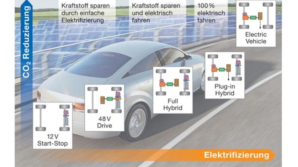 """""""Elektrifizierung nach Maß"""" erlaubt es, existierende Fahrzeuge/Segmente in fein abgestuften Umfängen an den Bedarf des Nutzers nach Elektrifizierung anzupassen."""