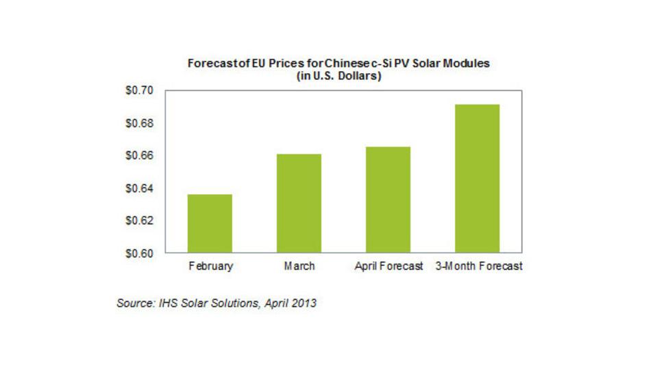 Bisher fielen die Modulpreise kontinuierlich, in den nächsten Monaten sollen sie hingegen steigen.