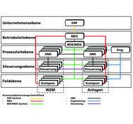 ISW, OPC UA, vielfältige Kommunikationswege und  mechanismen