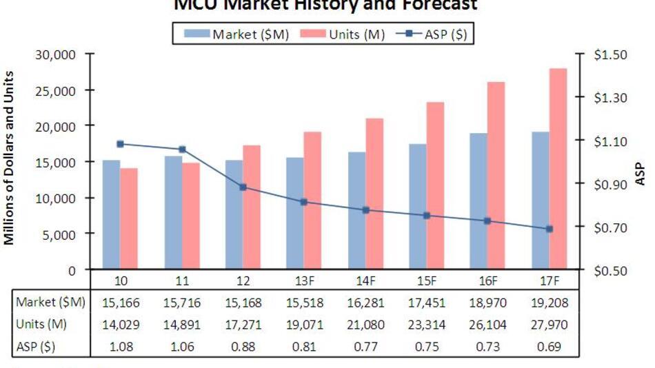 2012 stiegen zwar die MCU-Stückzahlen um 16%, der Gesamtumsatz war jedoch um 3 % rückläufig, da die durchschnittlichen Verkaufspreise (ASPs) um 17% abstürzten.