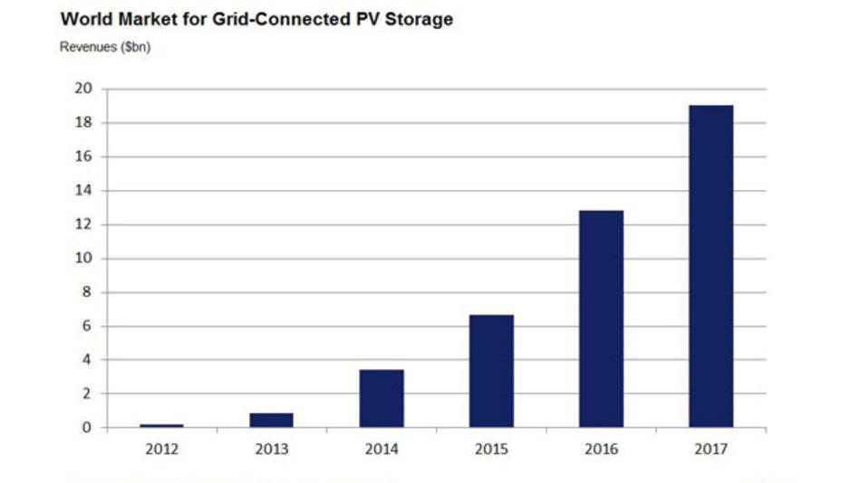 So sehen prognostizieren die Marktforscher das Wachstum bei den Solarstromspeichern. 2107 soll das Volumen bei 19 Mrd. Dollar liegen.