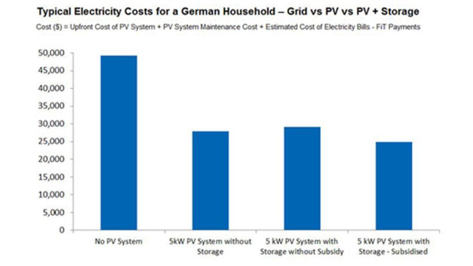 So sehen die Marktforscher die durchschnittlichen Stromkosten über 20 Jahre für Haushalte ohne PV-Anlage, mit PV-Anlage ohne Speicher, sowie mit Speicher ungefördert und gefördert.