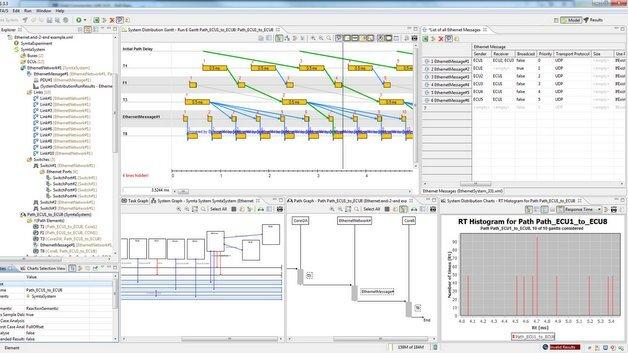Timing-Analyse mit SymTA/S von Symtavision.