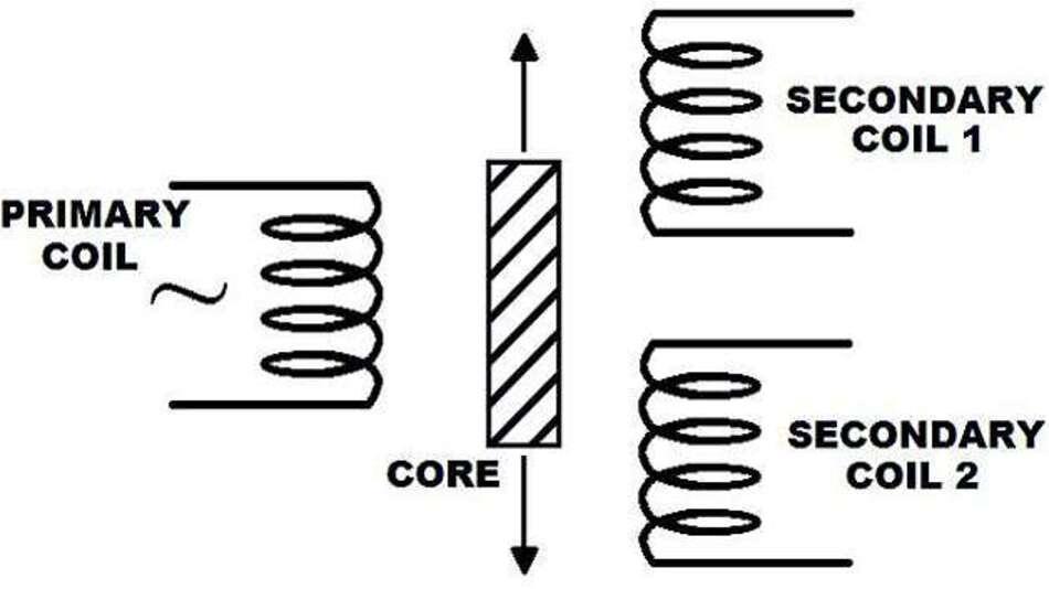 Bild 3: Schaltplan eines LVDTs