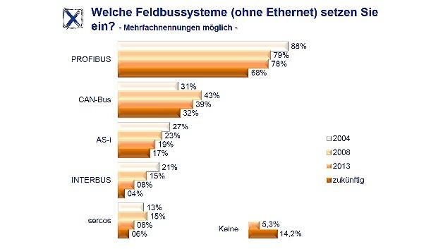 Einsatz bestimmter Feldbussysteme in den Jahren 2004, 2008 und 2013 sowie in Zukunft