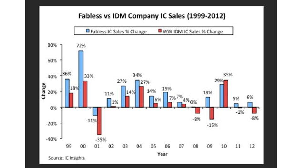 Vergleich der Wachstumsraten von fabless Unternehmen und IDMs.