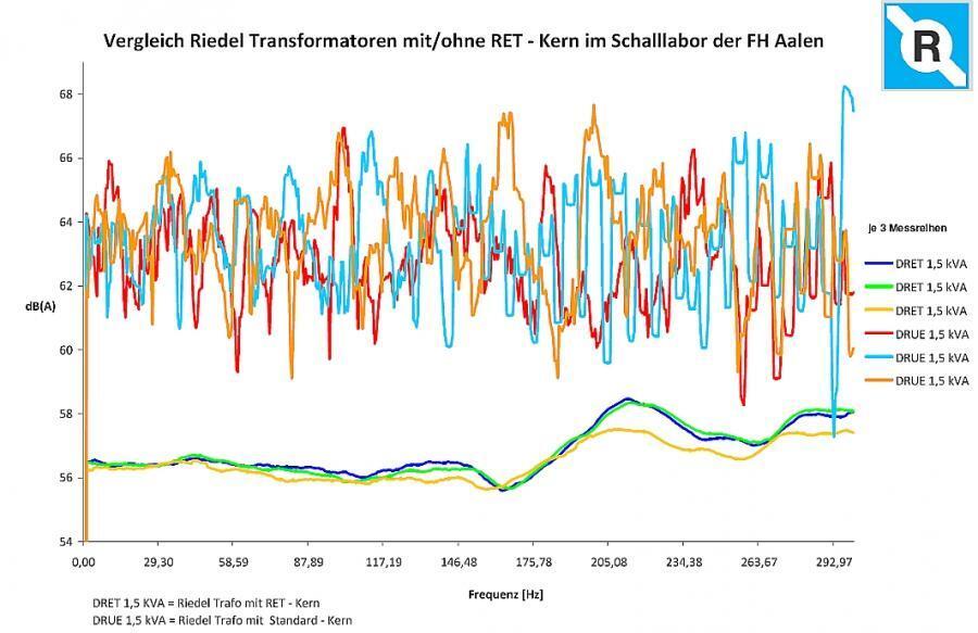 """Die neuen Dreiphasentrafo in energiesparender DRET-Bauweise (untere Kurvenschar) sind um nahezu 50% leiser als ihre """"Kollegen"""" in konventioneller Bauweise (obere Kurvenschar)"""