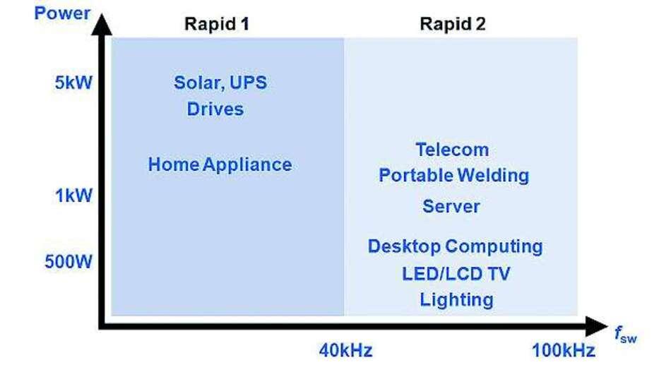 Bild 1: Zielanwendungen für die Diodenserien »Rapid 1« und »Rapid 2« von Infineon mit entsprechender Schaltfrequenz