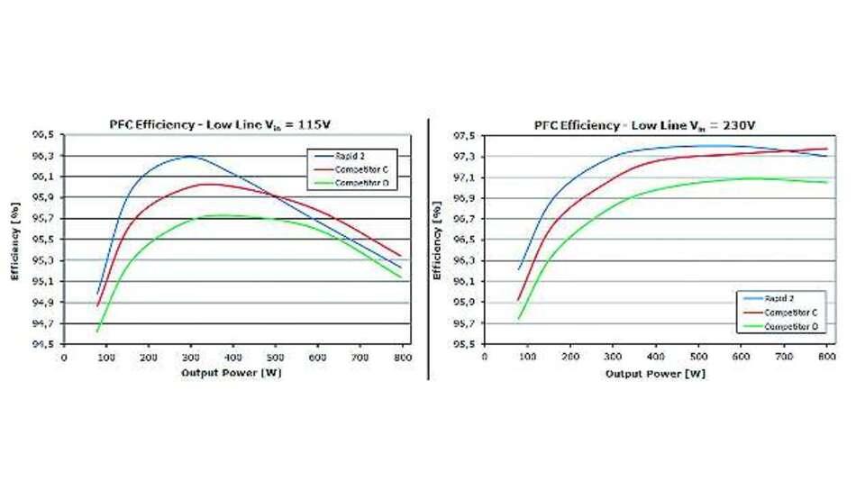 Bild 5: PFC-Wirkungsgrad im Vergleich zur Ausgangsleistung für 110V und 220V