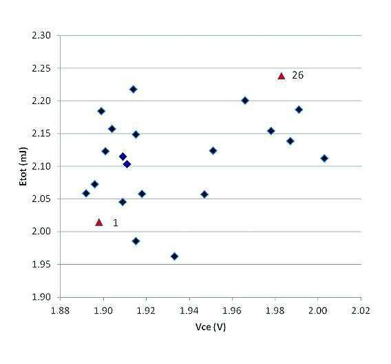 Bild 1: Testdaten für die Schaltverluste verschiedener IGBTs vom Typ »NGTB40N60IHL« über die Sättigungsspannung VCE(sat)