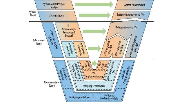 Bild 1. Das 3-Ebenen-Vorgehensmodell für die mechatronische Entwicklung.