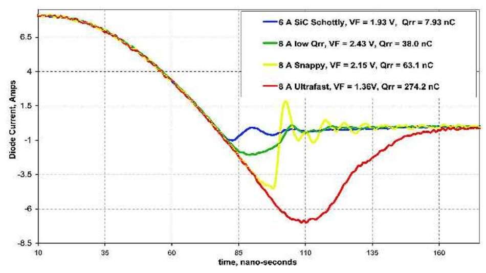 Bild 3: Typische Irr-Kurven einiger gängiger pn-Sperrschicht-Dioden in einer PFC-Schaltung (rot: schnelle Standarddiode; gelb: ultraschnelle Siliziumdiode; grün: »Qspeed«-Diode; blau: SiC-Schottky-Diode)
