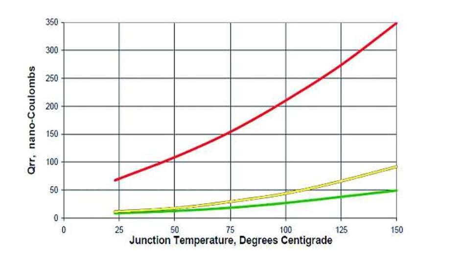 Bild 4: Reverse-Recovery-Ladung QRR in Abhängigkeit von der Sperrschichttemperatur (Legende siehe Bild 3)