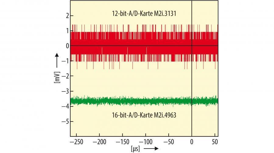 Bild 1. Vergleich des Eigenrauschens (RMS Noise) einer 12-bit- und einer 16-bit-A/D-Karte