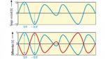 Spannungsverhältnisse der Single-ended- im Vergleich zu differenziellen Eingängen