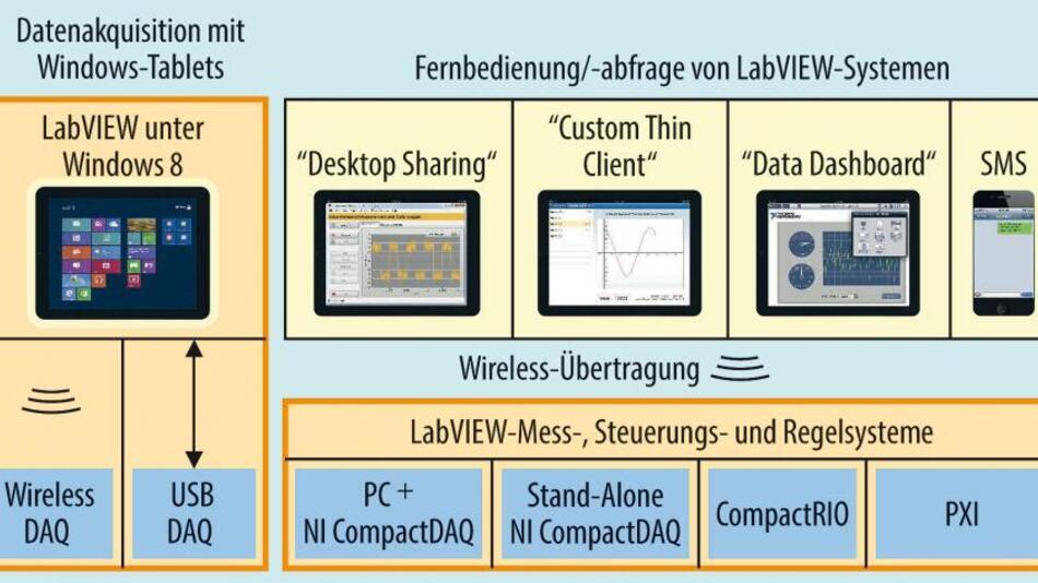 Bild 2. Anwender können eine Reihe von Werkzeugen nutzen, um ihr Mess-, Steuer- und Regelsystem um mobile Technologien zu erweitern.
