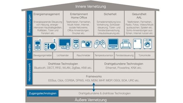 VDE: Smart Home bis 2025 Standard – elektroboerse-smarthouse.de