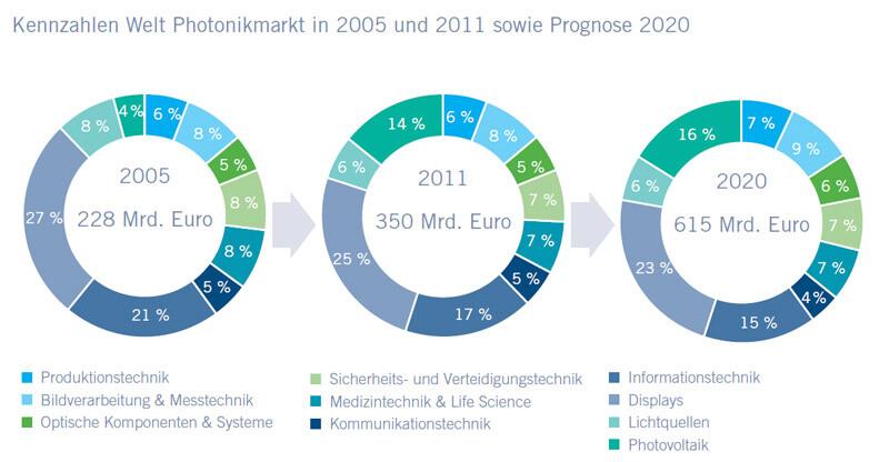 Photonik Branchenreport 2013: Entwicklung und Prognose für den Weltmarkt 2005-2020