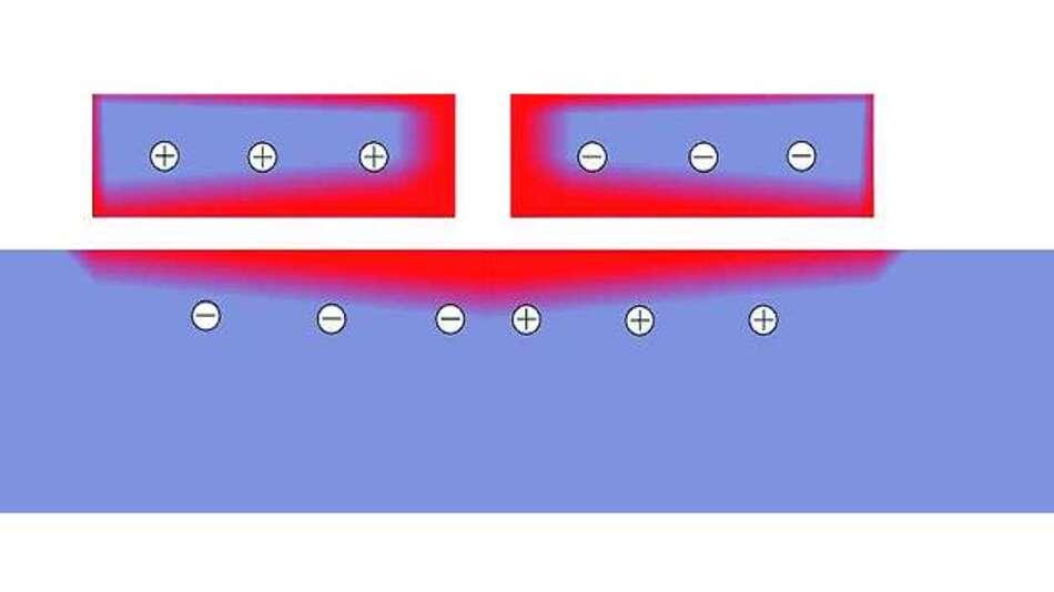 Bild 4: Stromdichteverteilung im Querschnitt der heißen Schleife