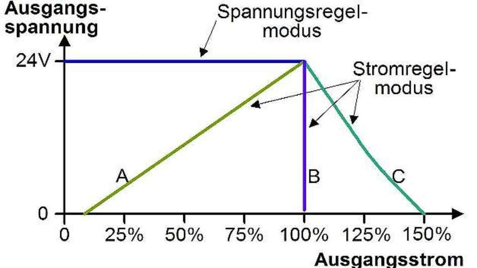 Bild 1: Ausgangskennlinie von getakteten Stromversorgungen (A: rückfallende Überlastkennlinie; B: gerade Überlastkennlinie; C: ausgezogene Überlastkennlinie)