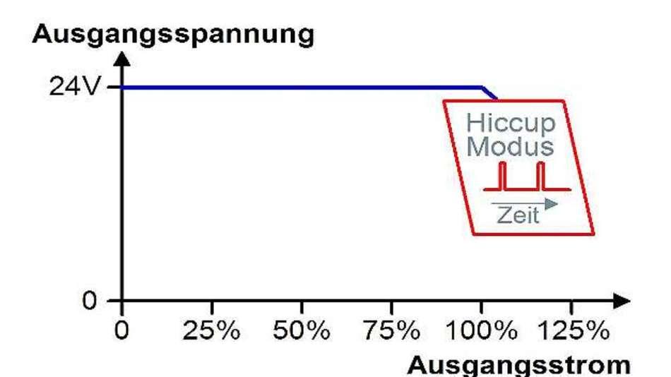 Bild 2: Beim Hiccup-Überlastverhalten schaltet die Stromversorgung ab und macht periodische Startversuche