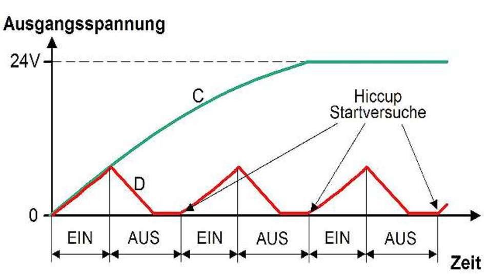 Bild 3: Startverhalten in Verbindung mit Verbrauchern mit hohen Anlaufströmen (C: mit ausgezogene Überlastkennlinie; D: mit Hiccup-Überlastverhalten)