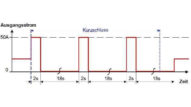 Bild 4: Im Fall eines Kurzschlusses oder bei Überlast (z.B. beim Starten schwieriger Lasten) fließt für 2s der zweifache Nennstrom