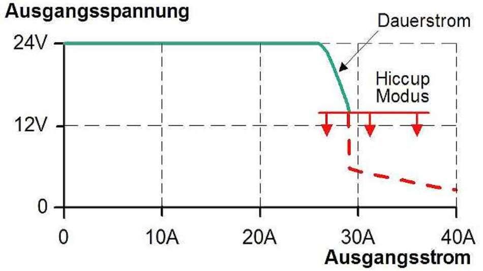 Bild 5: Das Hiccupplus-Verhalten setzt auch erst bei einem Einbruch der Ausgangsspannung um mehr als 40% ein