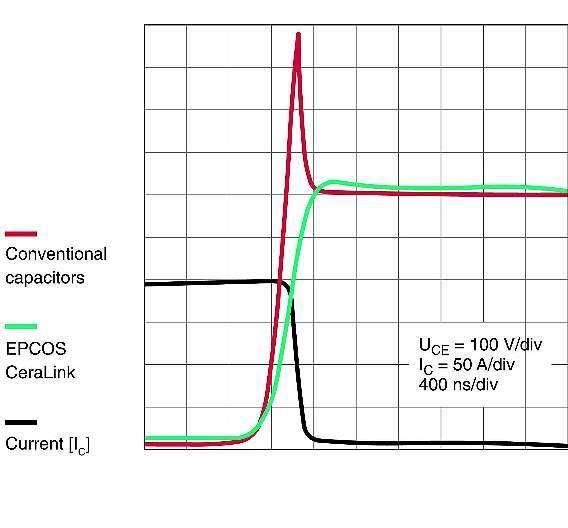 Bild 2: Spannungsverlauf über dem IGBT durch parasitäre Induktivitäten beim Schalten; der »CeraLink« dämpft Überspannungsspitzen